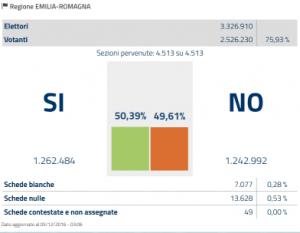 emilia-romagna-referendum-costituzionale-2016