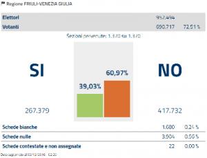 friuli-venezia-giulia-referendum-costituzionale-2016