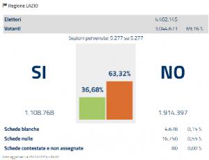 lazio-referendum-costituzionale-2016