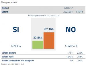 puglia-referendum-costituzionale-2016