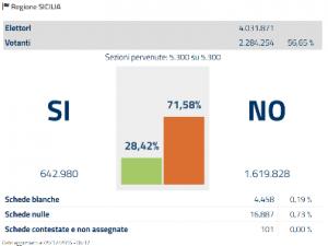 sicilia-referendum-costituzionale-2016
