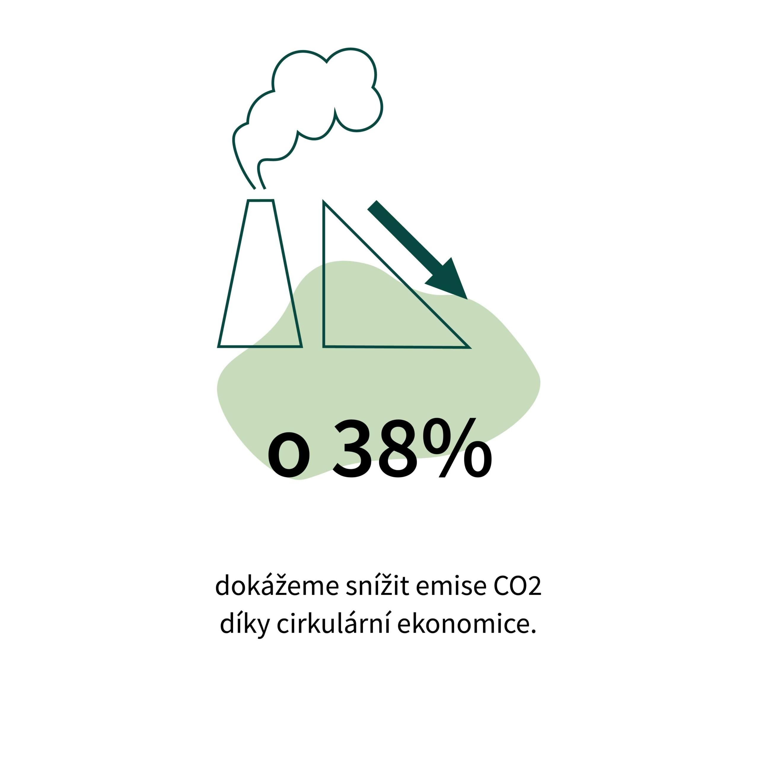 Snížení emisí