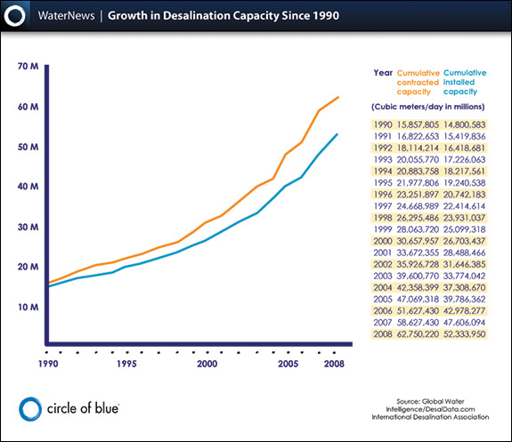 Growth in desalination capacity since 1990. Infographic by Hannah Nester/Circle of Blue.