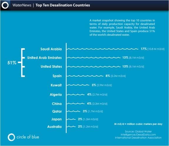 Infographic Water Data Facts Top Ten Desalination Countries Reverse Osmosis Scarcity Saudi Arabia UAE United Arab Emirates United States Spain Kuwait Algeria China Qatar Japan Australia