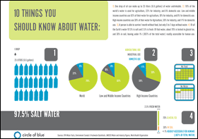 Ten Things You Should Know About Water - Page 1