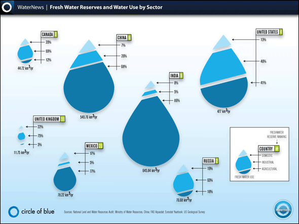 A representation of fresh water reserves, fresh water reserves ranking and water use by sector (domestic, agricultural and industrial) by country. The sizes of the droplets reflect the volume of total fresh water use per year for each of the seven countries; the sizes of the slices correspond to the percentage of water use by sector. The graphics allow the comparison of data among the different states. Infographic by Hannah Nester for Circle of Blue.