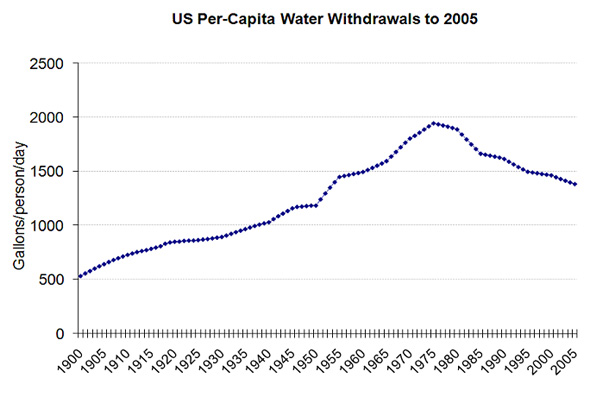 US Per Capita Water Withdrawals