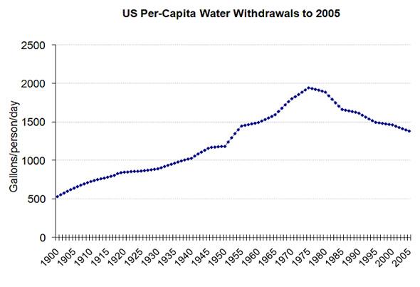 US Per Capita Water Withdrawals
