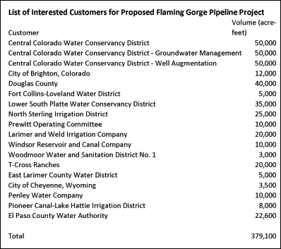 List of Interested Customers for Proposed Flaming Gorge Pipeline Project