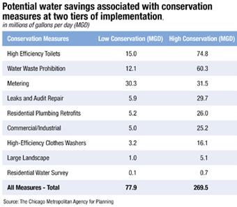 potential water savings chart