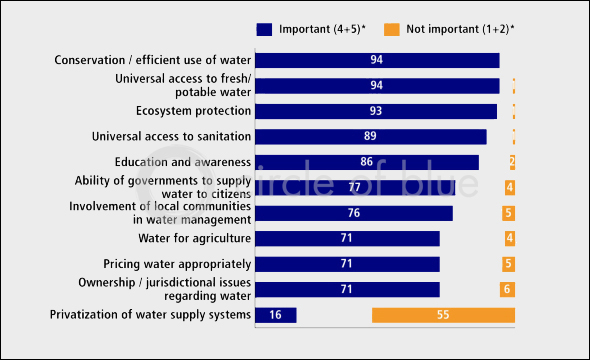 Managing fresh water sustainably and equitably requires ?a multi-faceted approach.