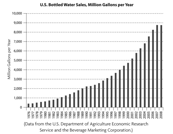 US Bottled Water Sales