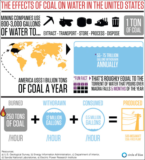 Coal Water Energy Facts Graphic Info Pollution Power Plant Electricity Design