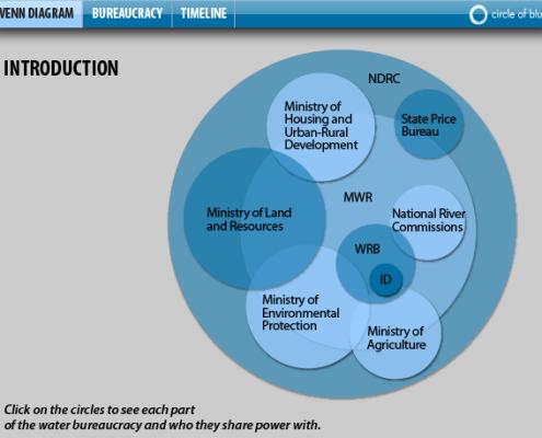 China's Water Governance Bureaucracy