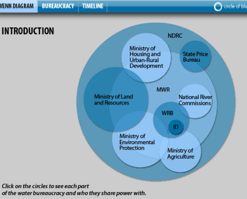 China's Water Governance Bureaucracy