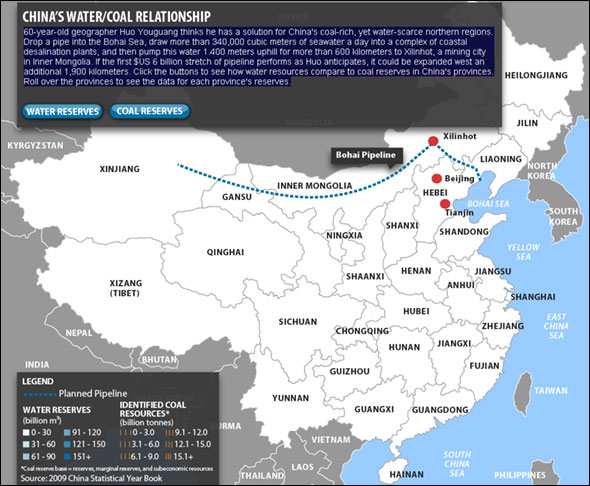China water coal relationship infographic