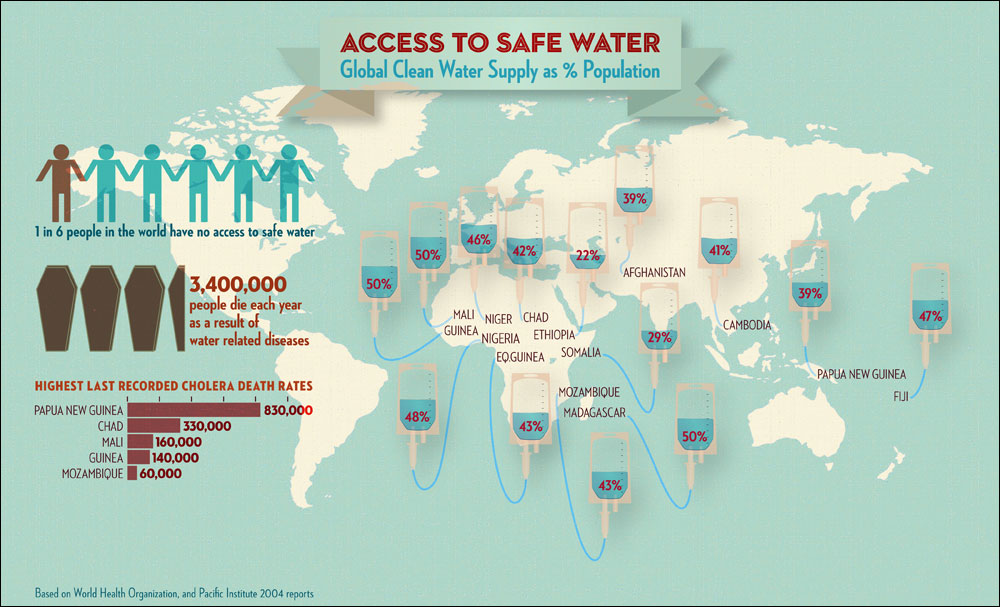 Infographic access to safe watercountries where less than 50 access to safe water global clean water supply by countries access to safe water global clean water supply by countries gumiabroncs Images