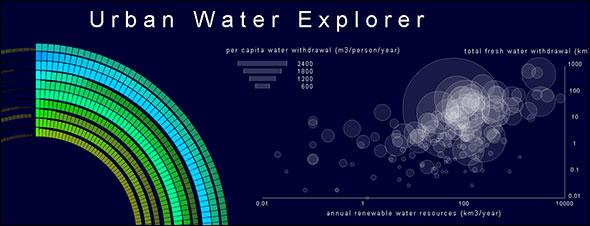 Urban Water Explorer Inforgraphic