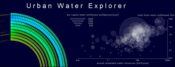 Infographic: Urban Water Explorer
