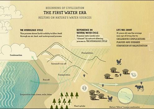 First Water Era Human Civilization