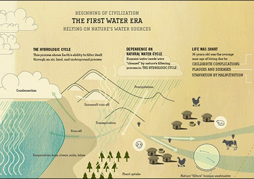 First Water Era Human Civilization