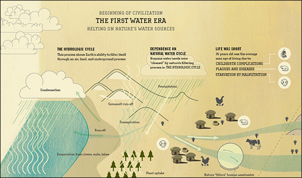 Water Fact Infographic Human Relationship History Man