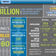 China Water Stats Information Graphic