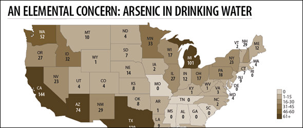 Arsenic in Drinking Water US
