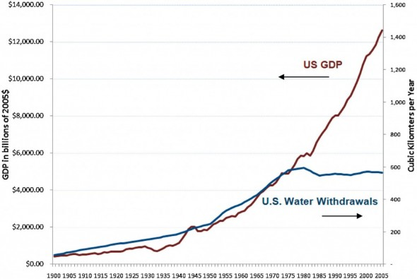 Peter Gleick US GDP Water Withdrawal