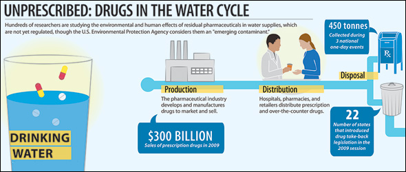 Pharmaceutical Water System Infographic graphic design over the counter medication meds drug disposal contamination pollution