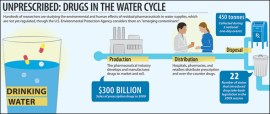 infographic data pharmaceutical drug water medication unused