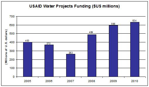 USAID water projects funding 2005 2006 2007 2008 2009 2010 WASH Paul Simon Act