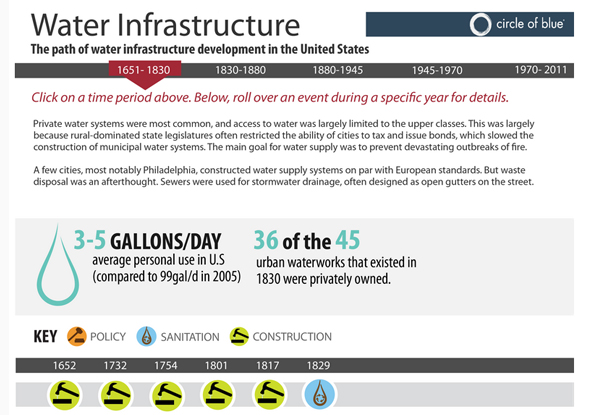 Infographic The Path of Water Infrastructure Development in the United States Circle of Blue Katelin Carter