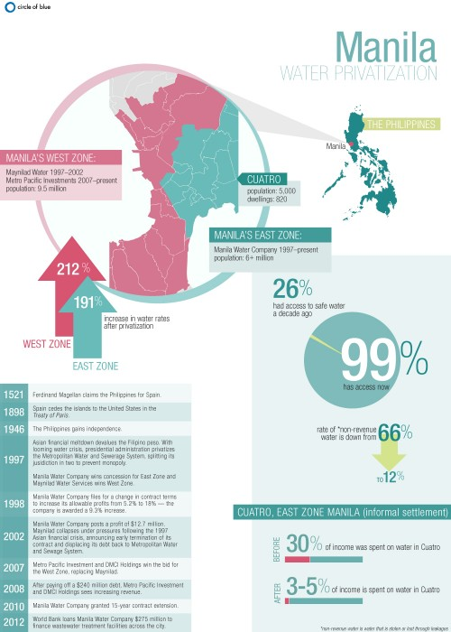 infographic water privatization Philippines Manila east zone west zone metropolitan urban region