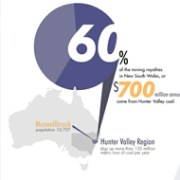 Australia Map water use Hunter Valley Muswellbrooke energy agriculture forestry manufacturing wine winery vineyard