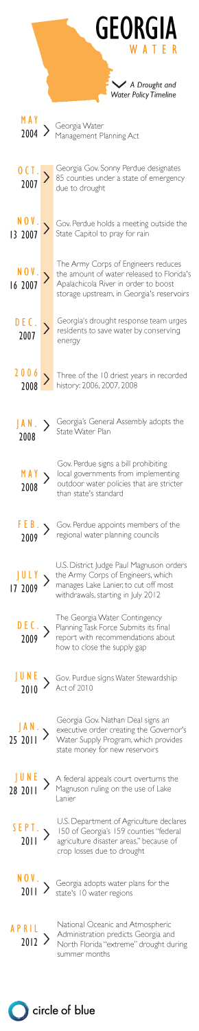A drought and water timeline for Georgia