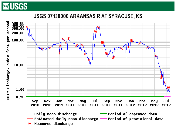 drought Arkansas River Kansas streamflow