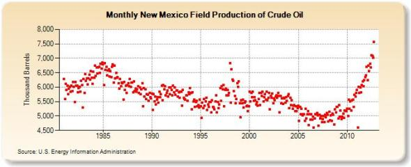 New Mexico oil production