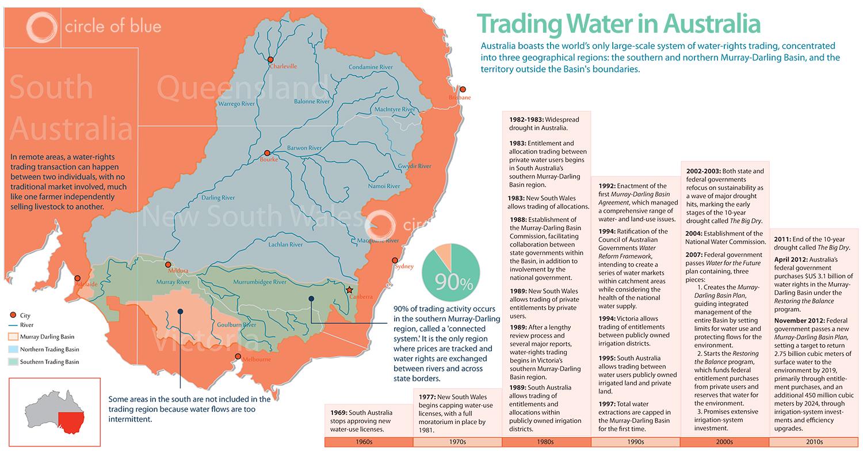 australia water rights trading market murray darling river basin northern market southern market australia water rights trading market murray darling river