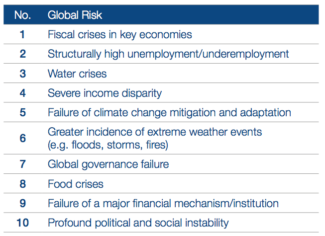 Top Ten Global Risks - World Economic Forum Global Risks Report 2014