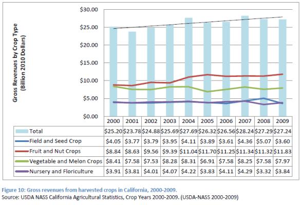 gross-revenue-ca-agriculture-drought