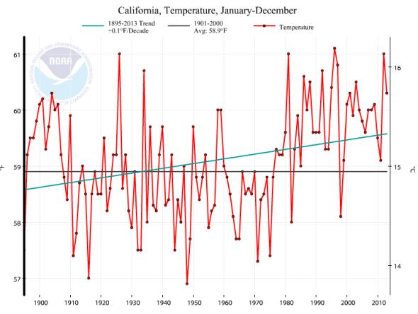 California-Temperature-118-years