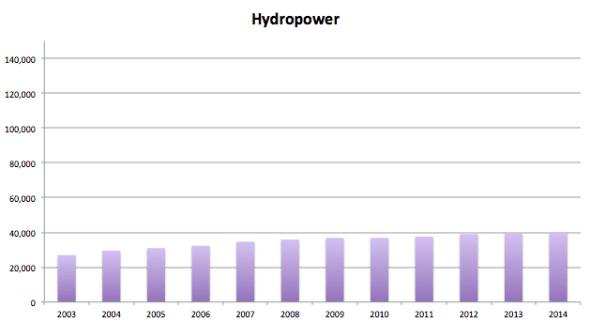 India Hydro