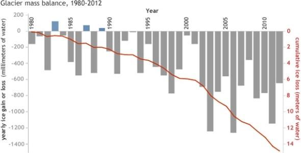 glacier melt global warming climate change