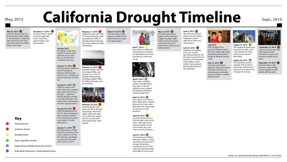 California drought timeline Jerry Brown department of water resources