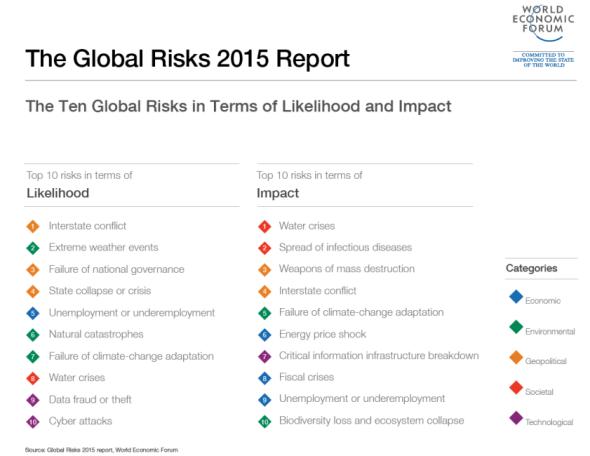 World Economic Forum global risks report 2015 water crises