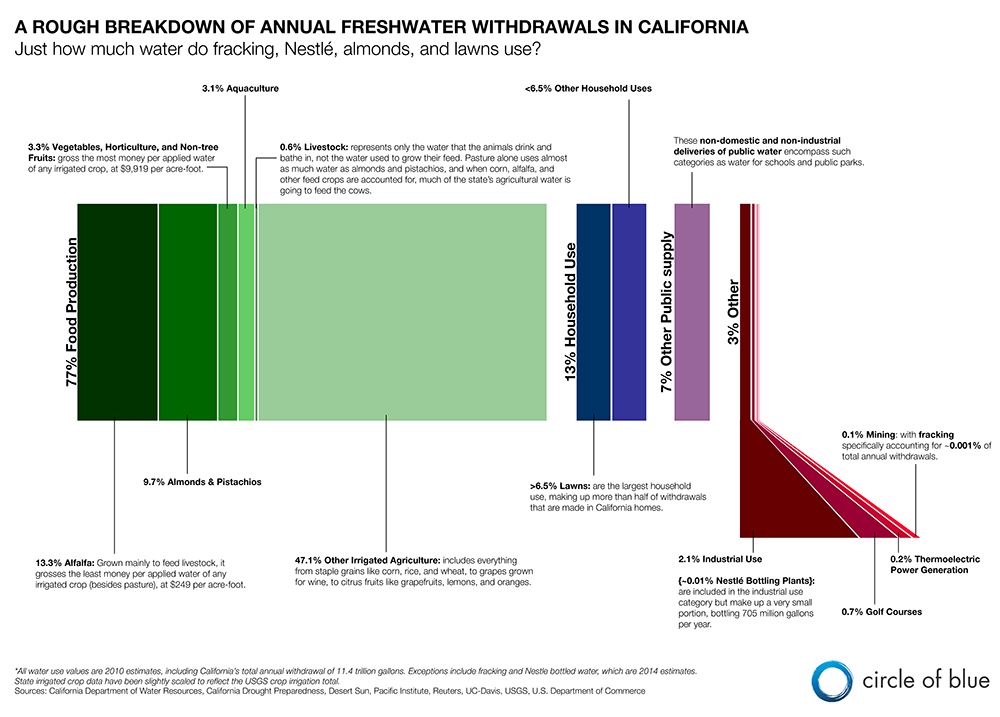 Infographic graphic data drought California water use total annual freshwater withdrawal 2010 almonds lawns Nestle bottled water fracking agricultural water use irrigated agriculture Kaye LaFond Circle of Blue