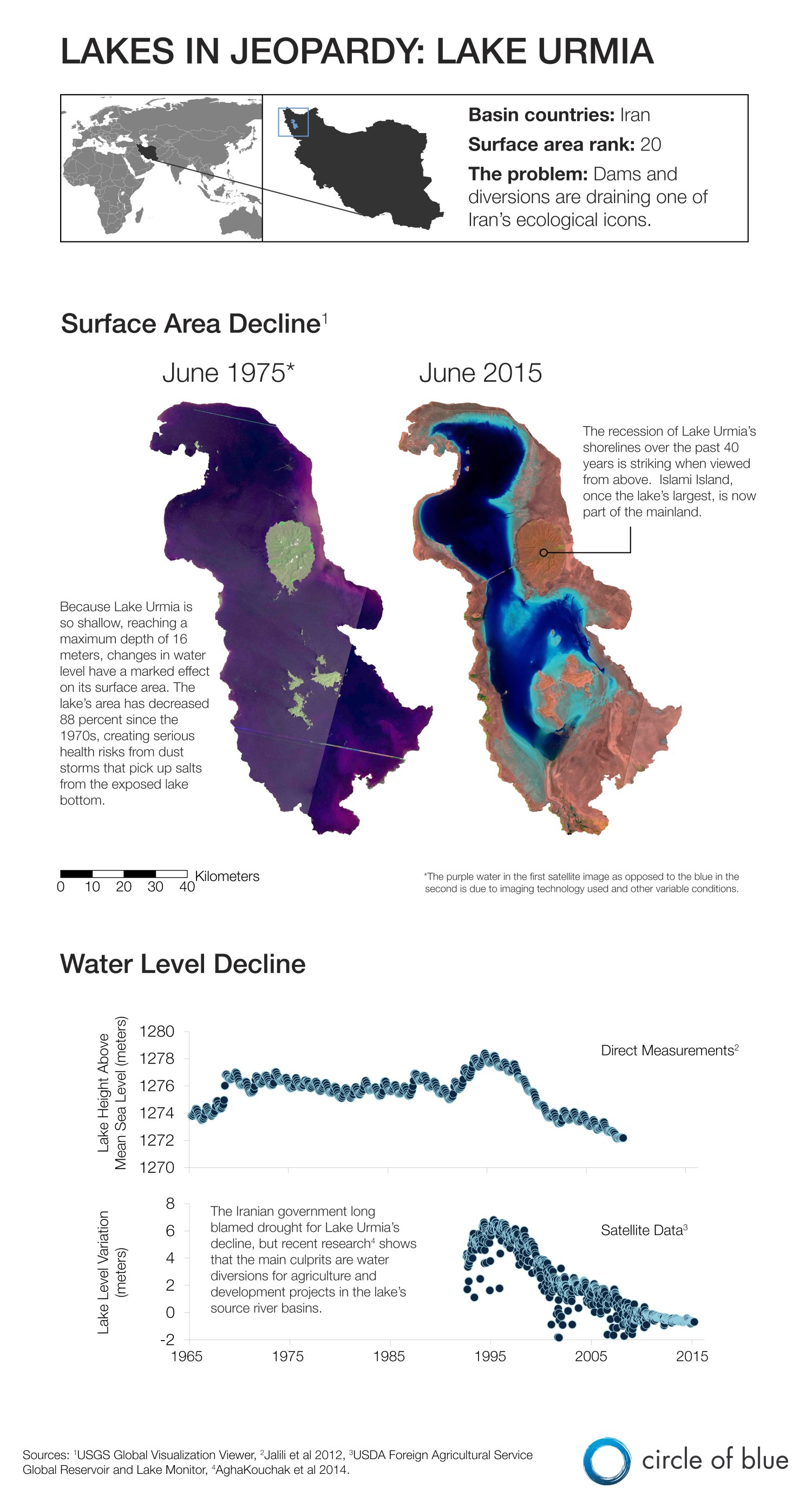 Infographic Graphic Map Lake Urmia Iran Lakes In Jeopardy shrinking lake satellite image water level surface area Kaye LaFond Circle of Blue