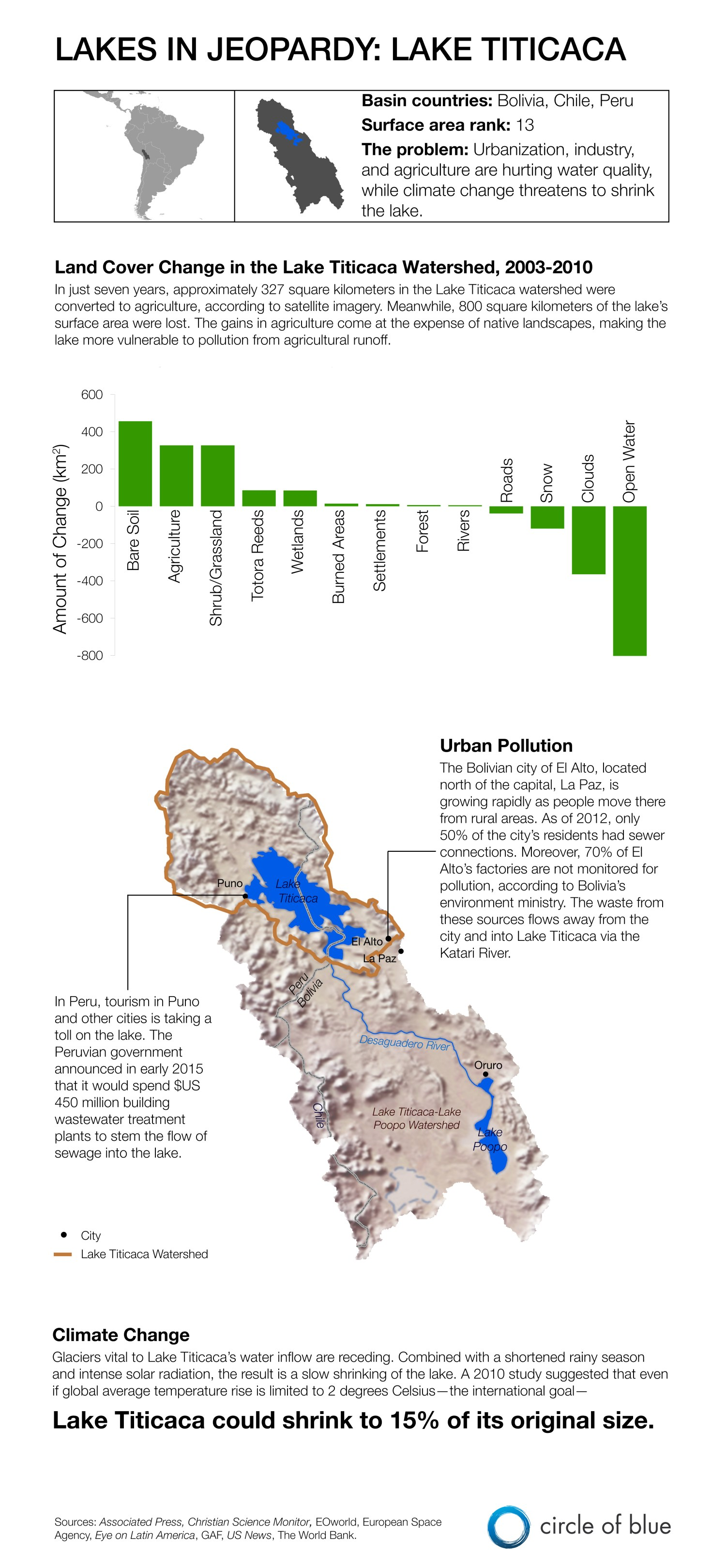 Infographic Graphic Map Lake Titicaca Bolivia Peru South America water pollution water quality sewage agriculture land use change Lakes In Jeopardy climate change glaciers shrinking lake Kaye LaFond Circle of Blue