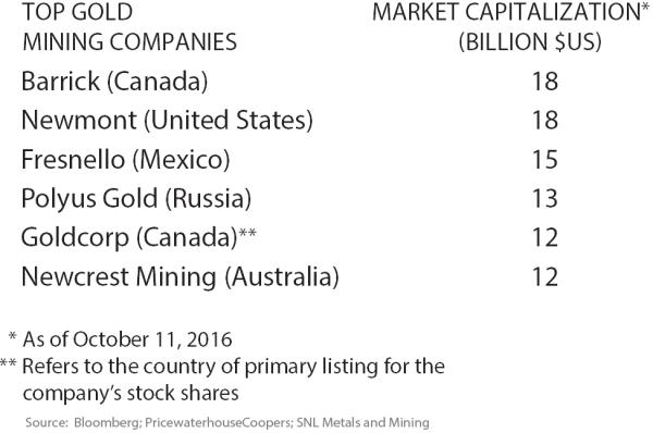 Top Gold Mining Companies